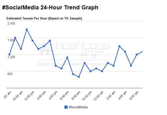 Hashtags.Org #SocialMedia hashtag